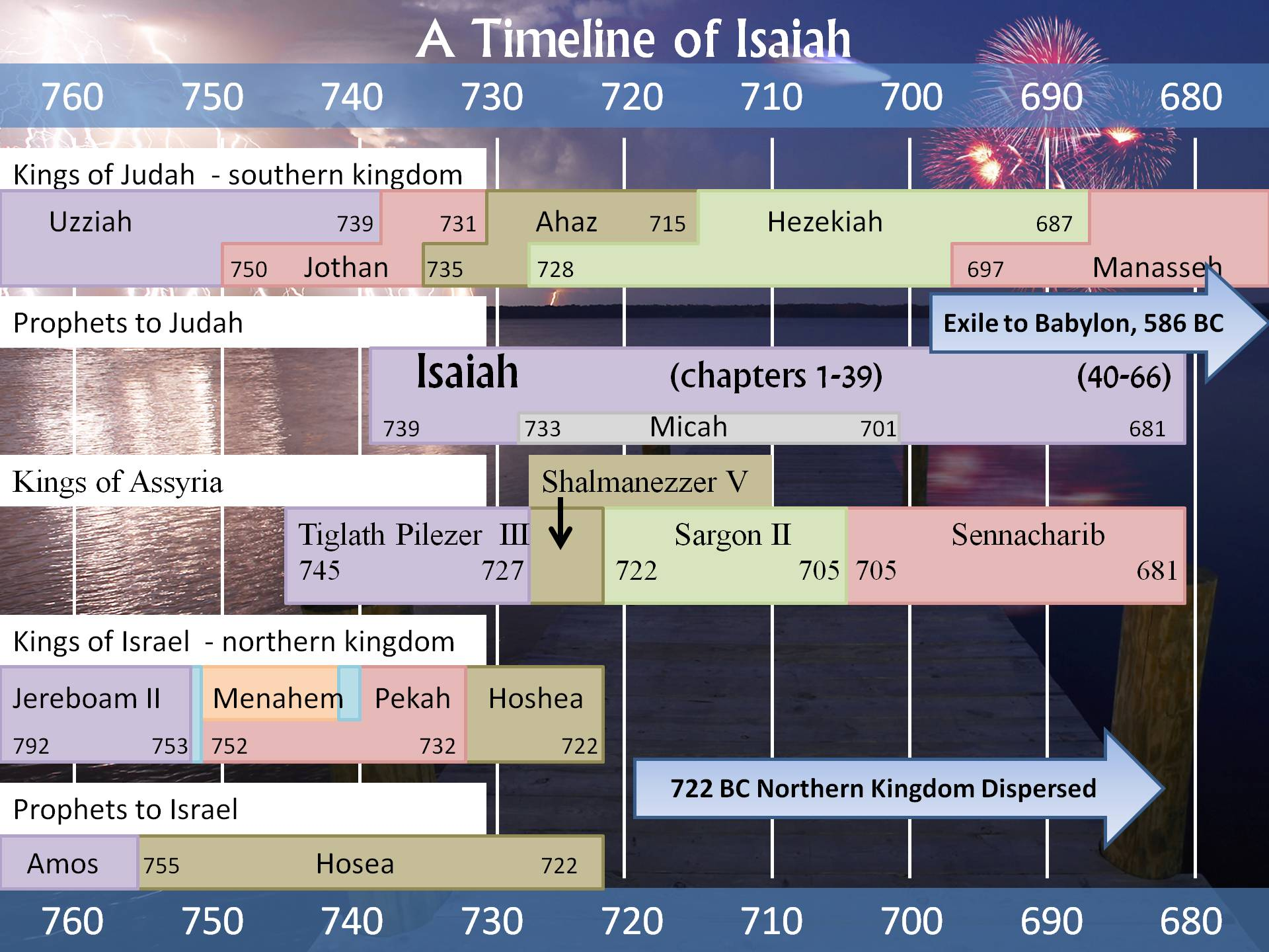 isaiah timeline and 100 days list